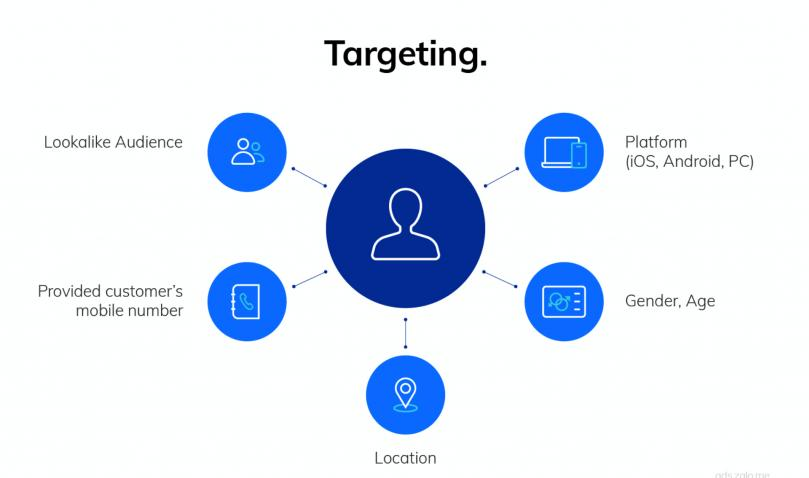 target-doi-tuong-zalo